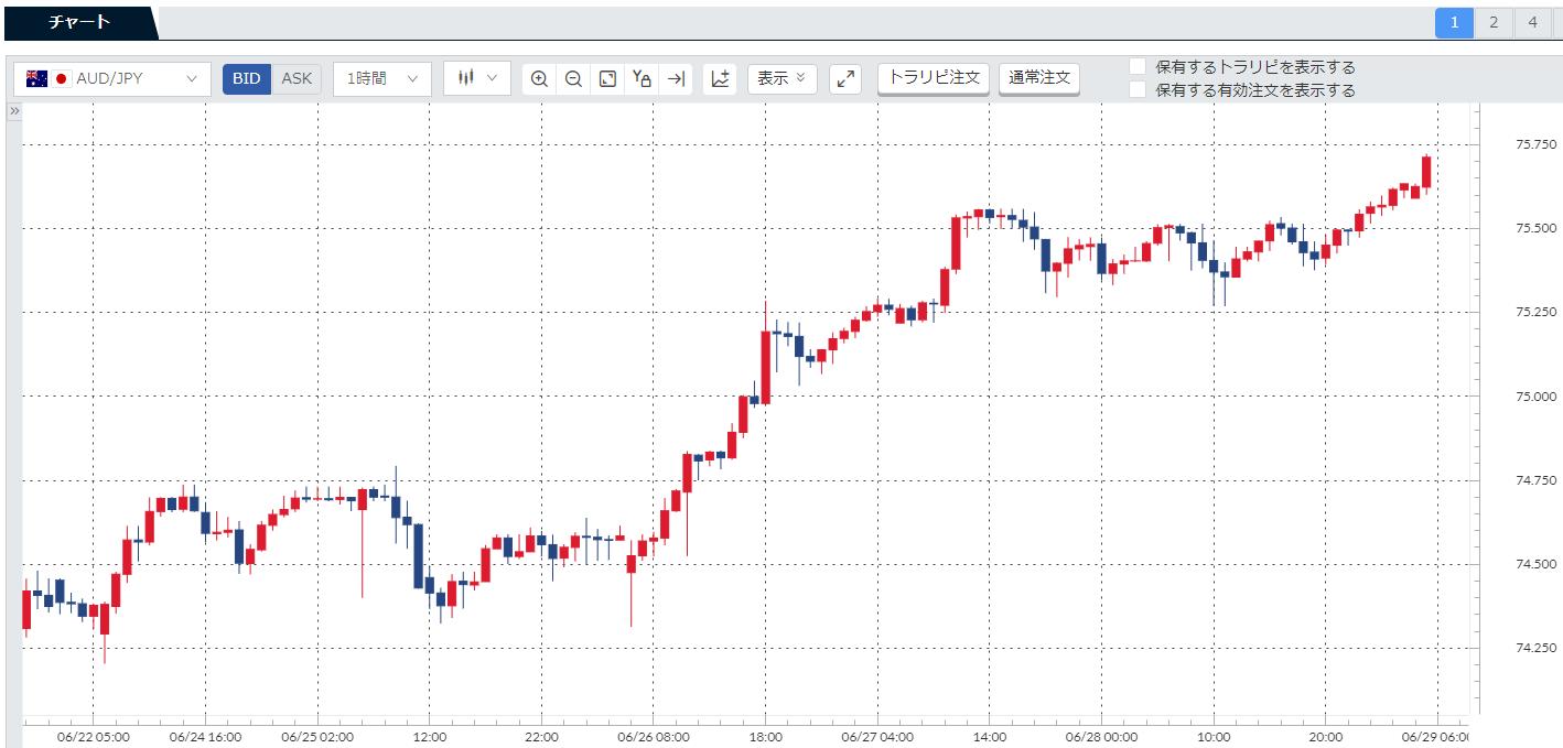 先週(10624-190628)の豪ドル円(AUDJPY)チャート