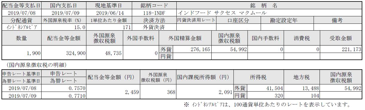 株式配当!インフードサクセスマクムール(インドネシア株)190710