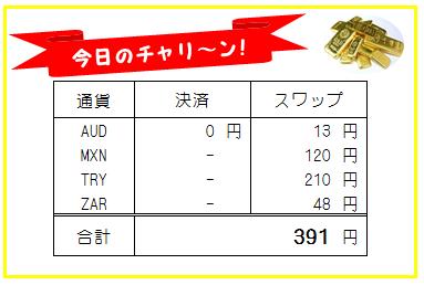 日刊!トラリピ・高金利通貨スワップ運用実績-190724