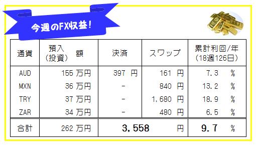 FXシストレ・高金利通貨スワップ-先週の運用結果!18週129日