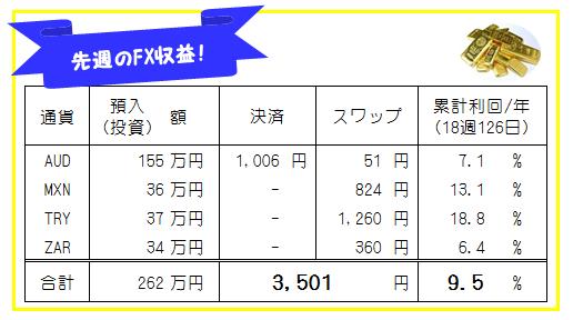 先週のFXシストレ・高金利通貨スワップの運用結果-19週133日