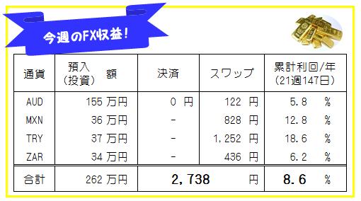 週刊!【FX自動売買・高金利通貨スワップ運用実績】190819-190823