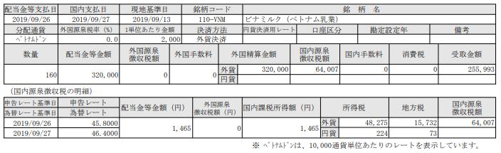 ベトナム株配当-ビナミルク=ベトナム乳業(VNM)=190926