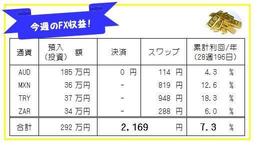 週刊!【FX自動売買・高金利通貨スワップ運用実績】29週203日
