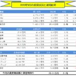 月間-総合投資運用実績(2019年09月) +23.3万円!
