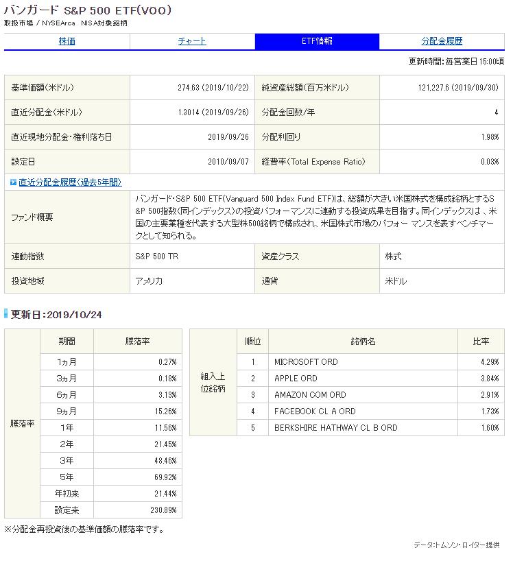 バンガードS&P500ETF(VOO)銘柄サマリー