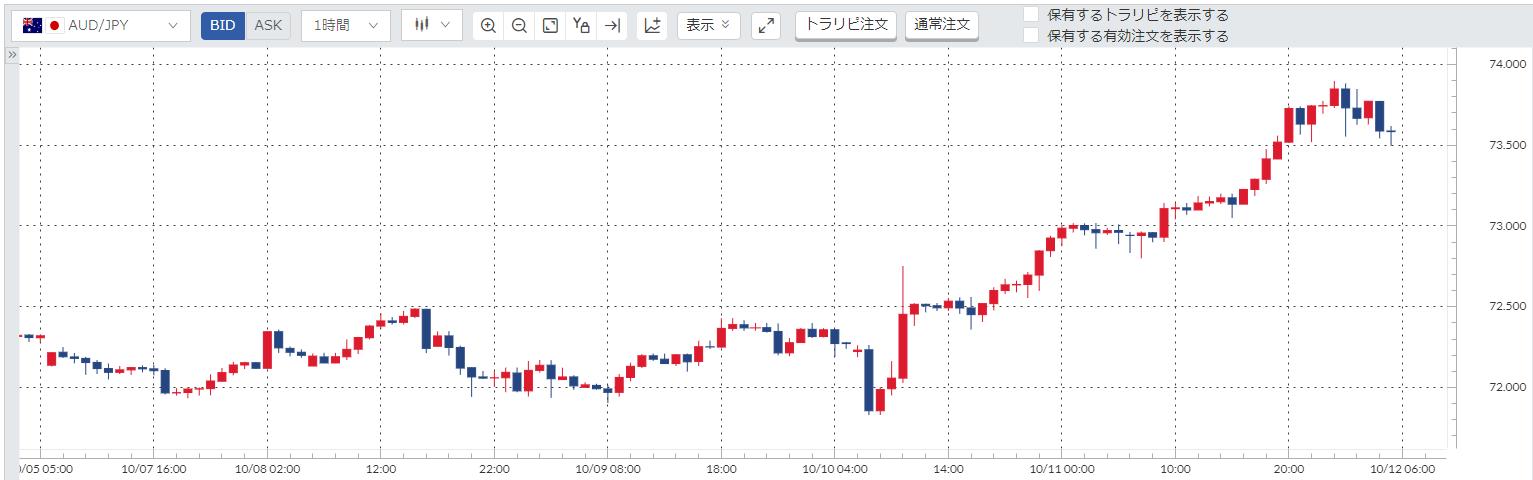 豪ドル円(AUD/JPY)チャート_191007-191011