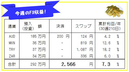 週刊!豪ドル円(AUDJPY)相場-先週の動きと来週の見通し_191005