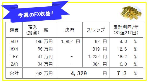 週刊!【FX自動売買・高金利通貨スワップ運用実績】31週217日