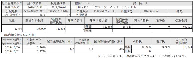 インネシア株配当-アストラインターナショナル(ASII)_191031