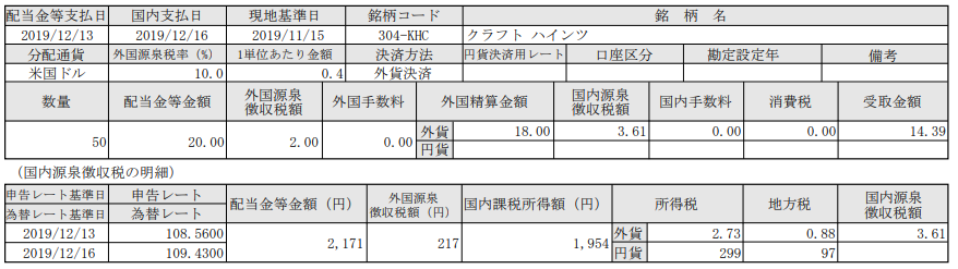 米国株配当-クラフトハインツ(KHC)_20191216