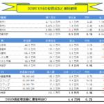 月間-総合投資運用実績(2019年12月) +4.4万円!!