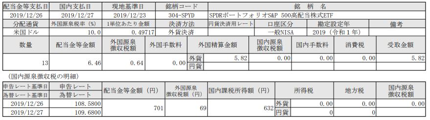 米国株配当-S&P500高配当株式ETF_20191227