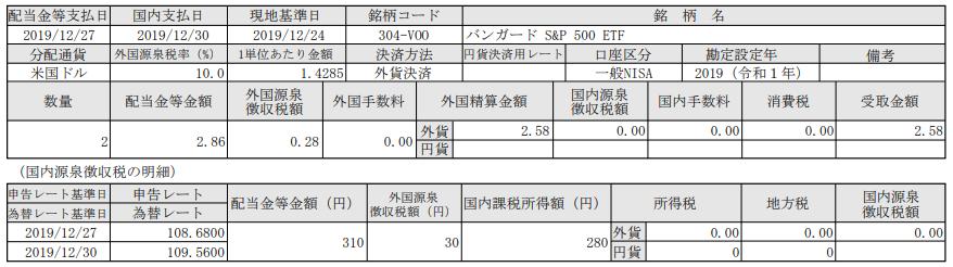 米国株配当-バンガードS&P500ETF(VOO)_191230