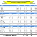 月間-総合投資運用実績(2020年1月) +11.8万円!!