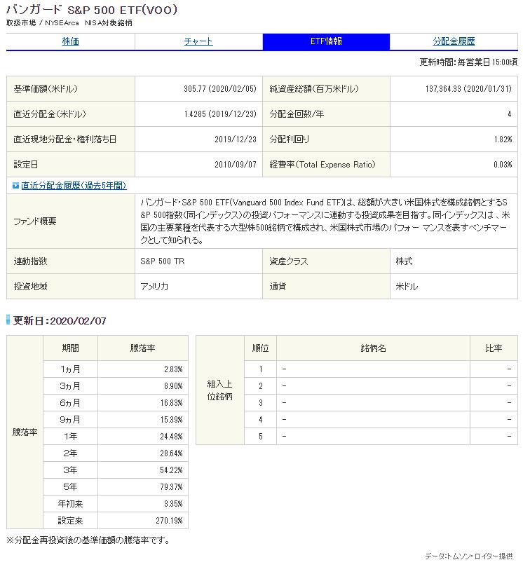バンガードSP500ETF(VOO)銘柄サマリー_200208
