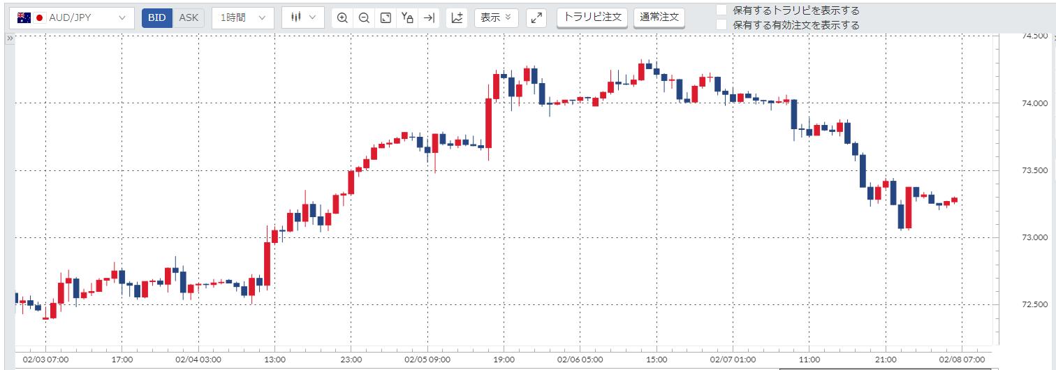 豪ドル円(AUD/JPY)週間チャート_20200203-20200207
