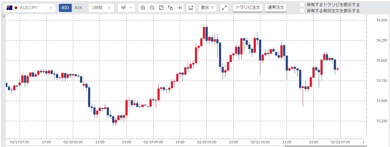 豪ドル円(AUD/JPY)週間チャート_20200217-20200221