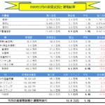月間-総合投資運用実績(2020年2月) +10.8万円!!