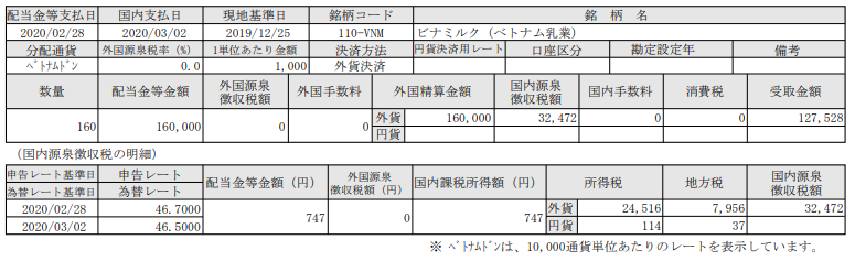 ベトナム株配当-ビナミルク=ベトナム乳業(VNM)_20200302
