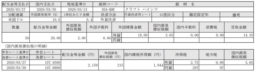 米国株配当-クラフトハインツ(KHC)_20200330