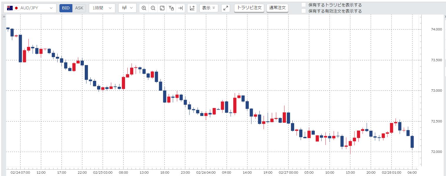 豪ドル円(AUD/JPY)週間チャート_200224-200228