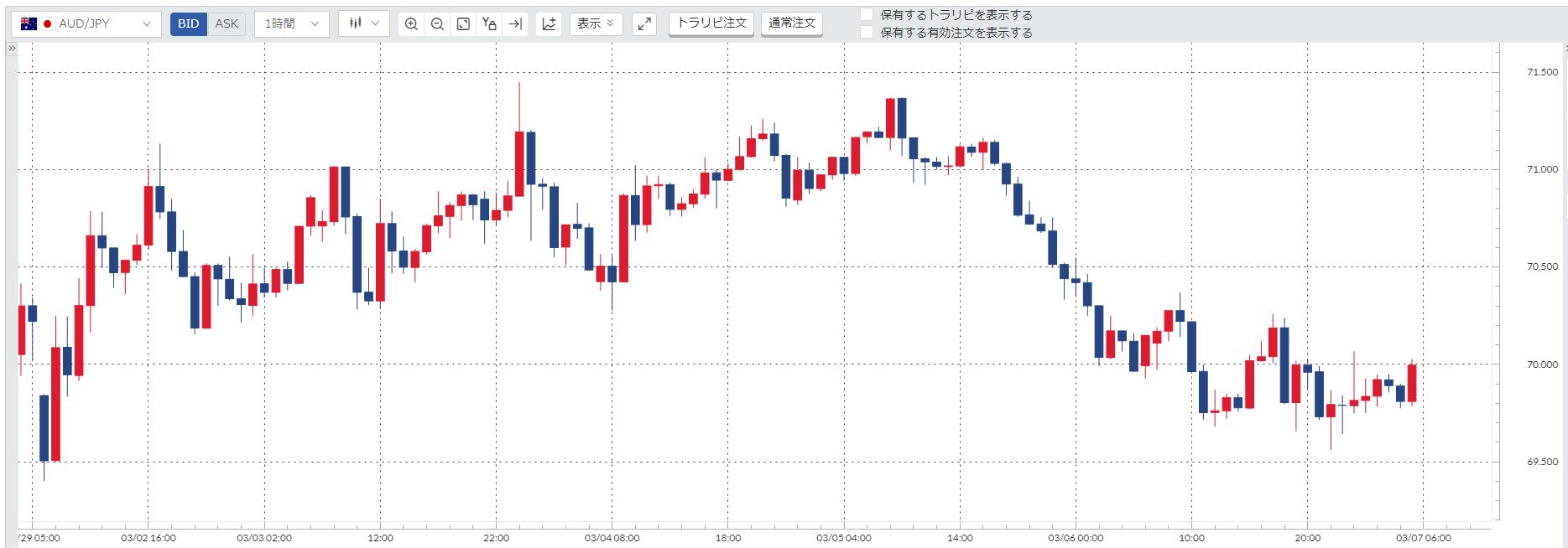 豪ドル円(AUD/JPY)週間チャート_20200302-20200306