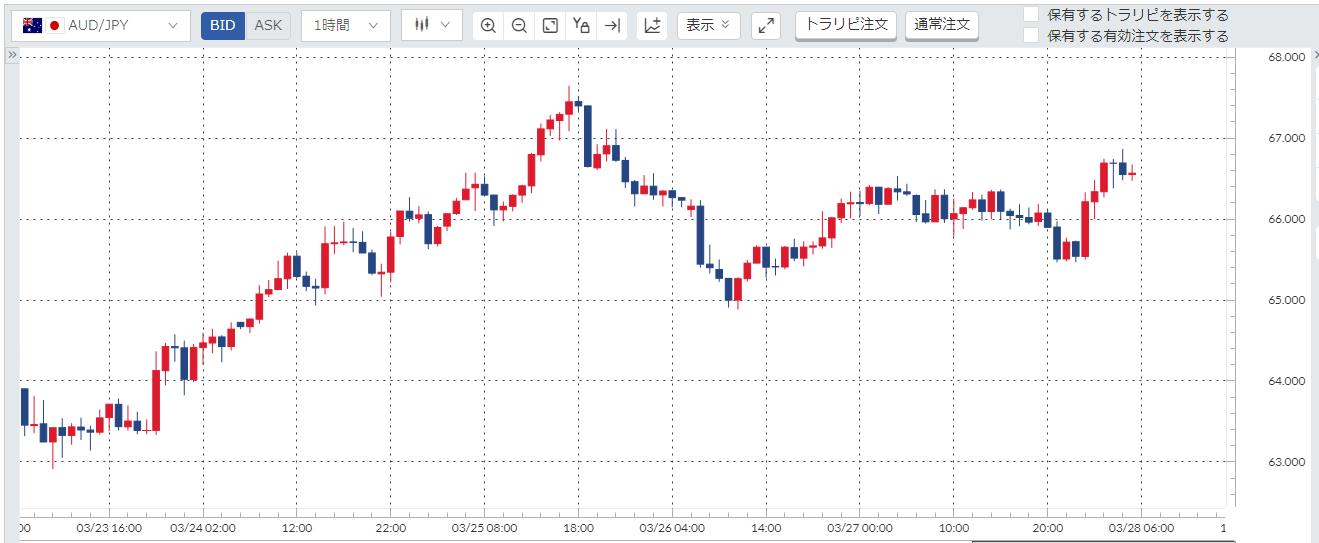 豪ドル円(AUD/JPY)週間チャート_20200323-20200327