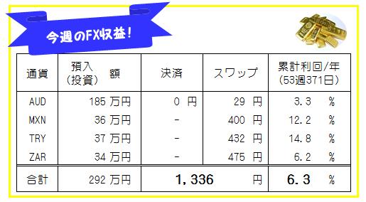 週刊!【FX自動売買・高金利通貨スワップ運用実績】53週371日
