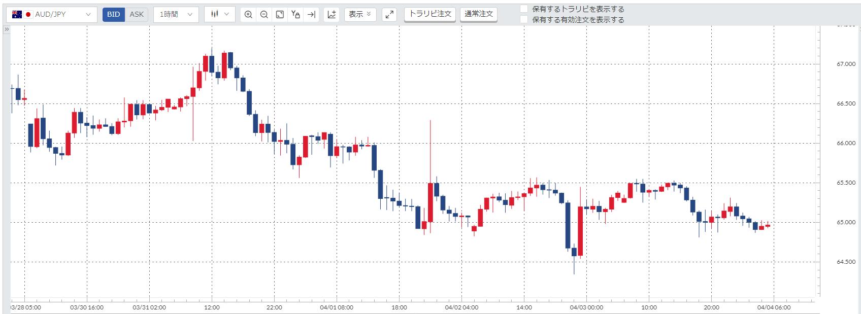 豪ドル円(AUD/JPY)週間チャート