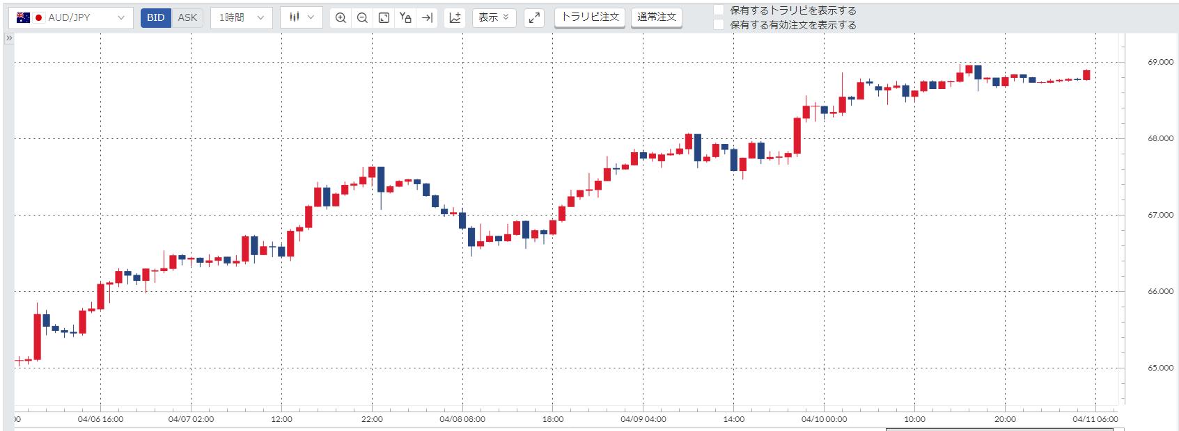 豪ドル円(AUDJPY)週間チャート