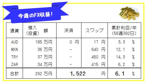 週刊!【FX自動売買・高金利通貨スワップ運用実績】56週392日
