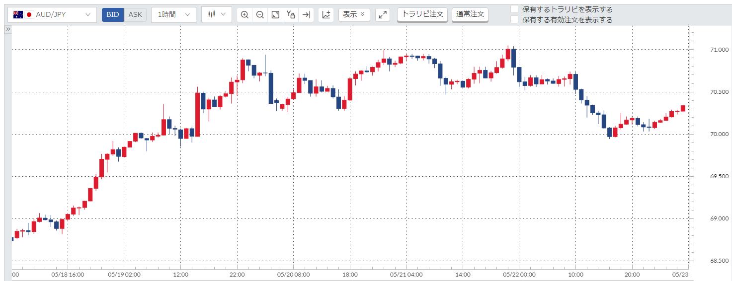 豪ドル円(AUDJPY)週間チャート_20200518-20200522