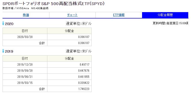 S&P500高配当株式ETF(SPYD)分配金履歴_20200512