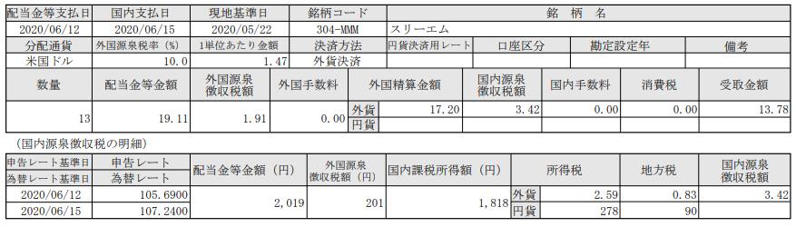 米国株配当-スリーエム(MMM)_20200615