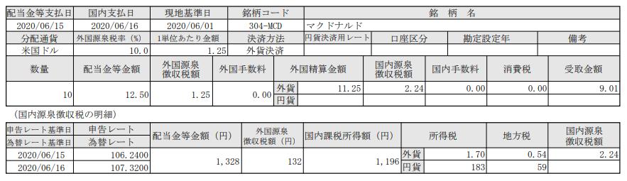 米国株配当-マクドナルド(MCD)_20200616