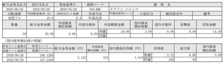 米国株配当-クラフトハインツ(KHC)_20200629