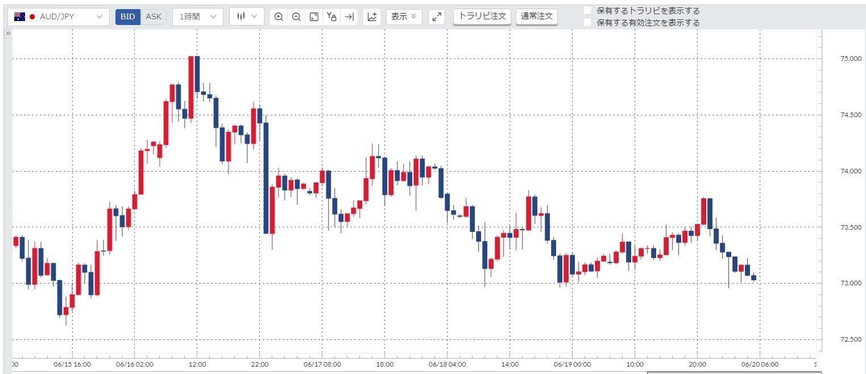 週間豪ドル円チャート(20200615-20200619)