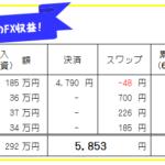 【FX自動売買・高金利通貨スワップ運用成績】67週469日目の結果は?
