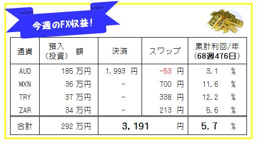 【FX自動売買・高金利通貨スワップ運用成績】68週476日目の結果は?