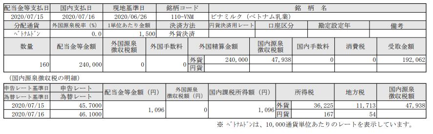ベトナム株配当-ビナミルク(VNM)_20200716