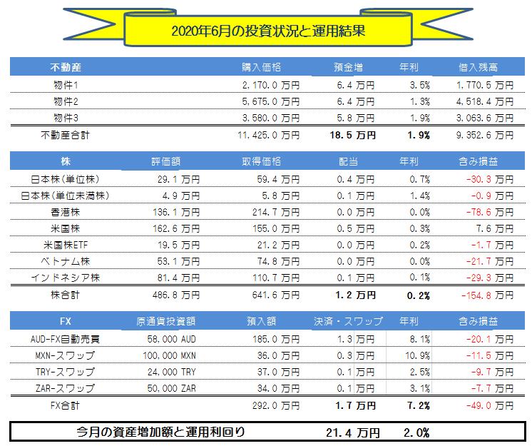 月間投資運用実績_202006