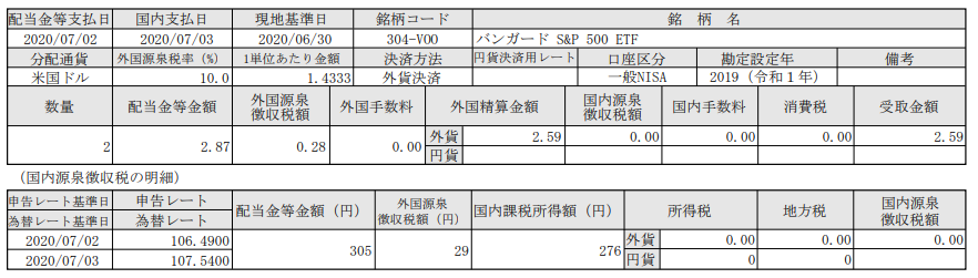 米国株ETF配当!VOO(バンガードS&P500ETF)_200703