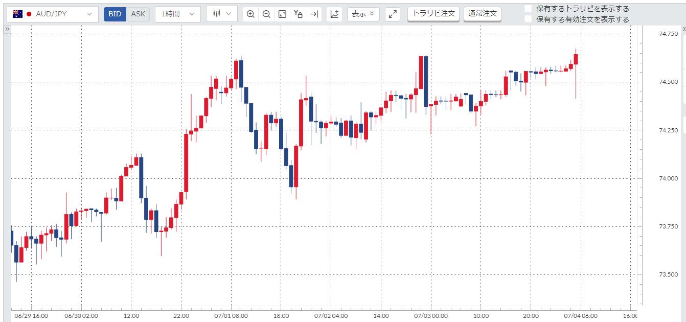 豪ドル円(AUDJPY)週間チャート_20200629-20200703
