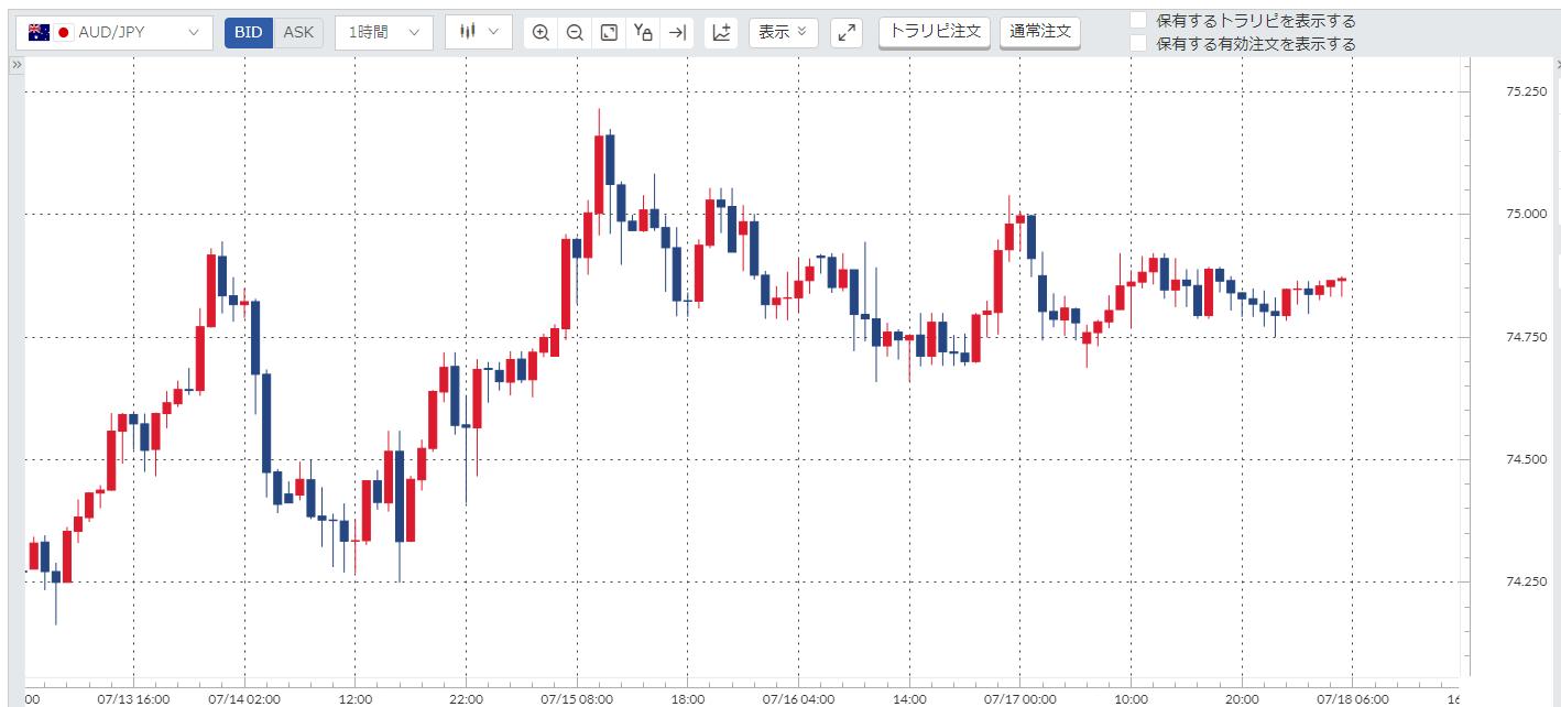豪ドル円(AUD/JPY)週間チャート_20200713-20200717