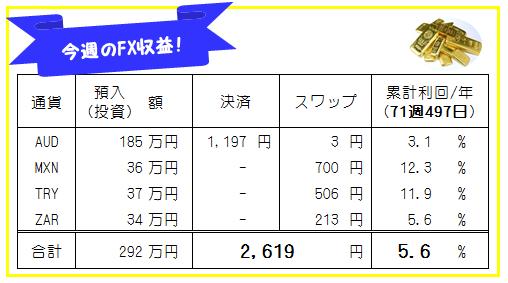 【FX自動売買・高金利通貨スワップ運用成績】71週497日目の結果は?