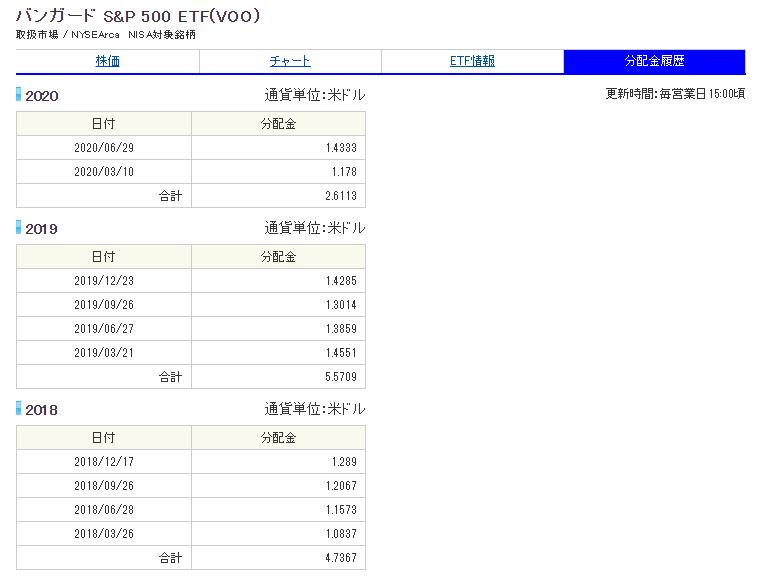 バンガードS&P500ETF(VOO)分配金履歴_20200807