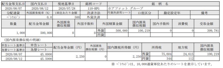 ベトナム株配当-ホアファットグループ(HPG)_20200812