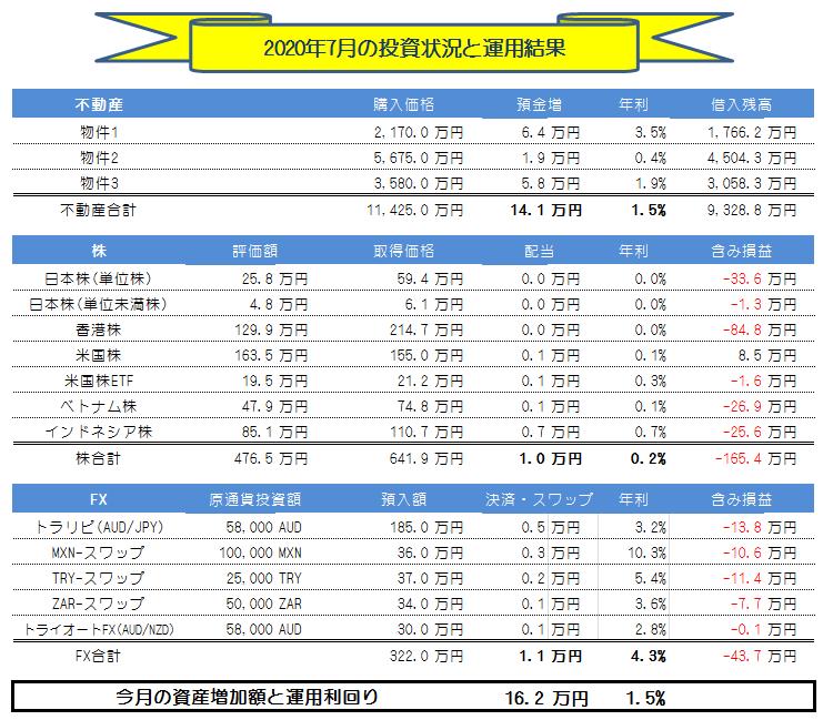 月間【副業・副収入=投資運用】実績(2020年7月) +16.2万円!!