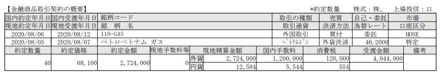 ベトナム株式追加購入!ペトロベトナムガス(GAS)_200812